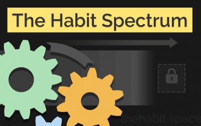 The Habit Spectrum